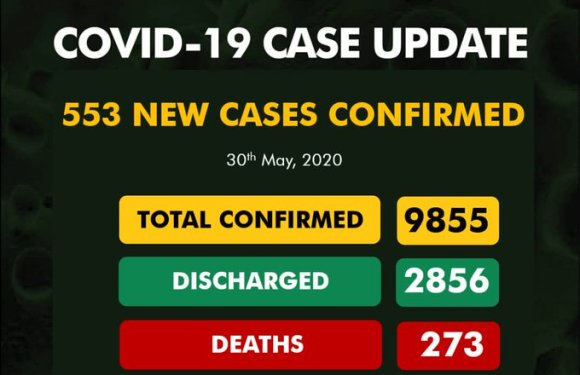 553 New COVID-19 Cases Reported. Total 9855. 2856 discharged. 273 deaths