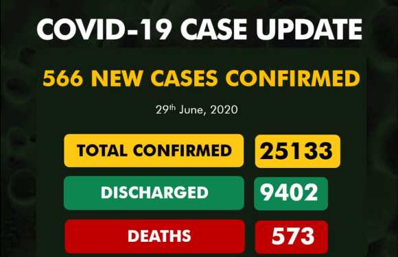 Nigeria records 566 new cases of COVID-19, 395 Discharged And 8 Deaths On June 29