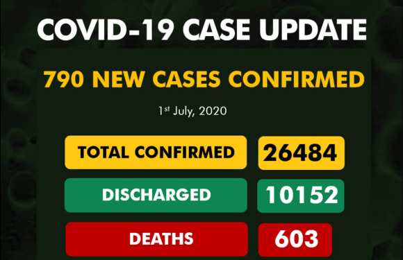 790 new cases of COVID-19 take Nigeria's total to 26,484; death toll now 603