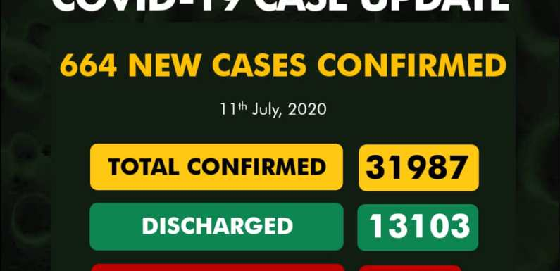 COVID-19: NCDC confirms 664 new cases on July 11, total now 31,987