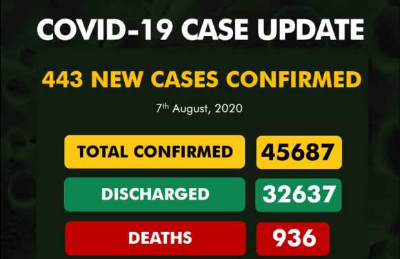 207 Discharged as Nigeria records 443 new COVID-19 cases on August 7