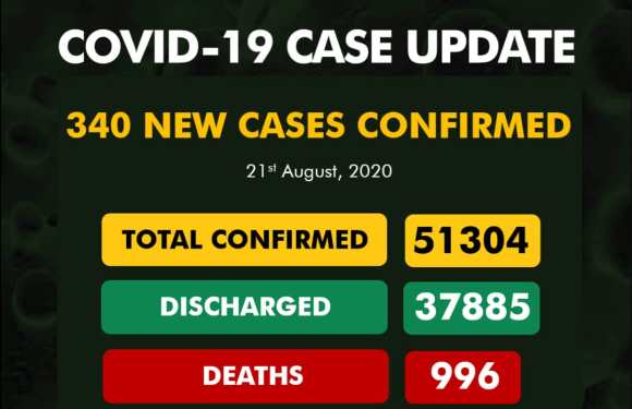 340 New COVID-19 Cases, 316 Discharged And 4 Deaths On August 21