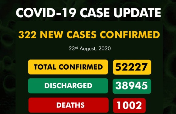 322 New COVID-19 Cases, 178 Discharged And 5 Deaths On August 23
