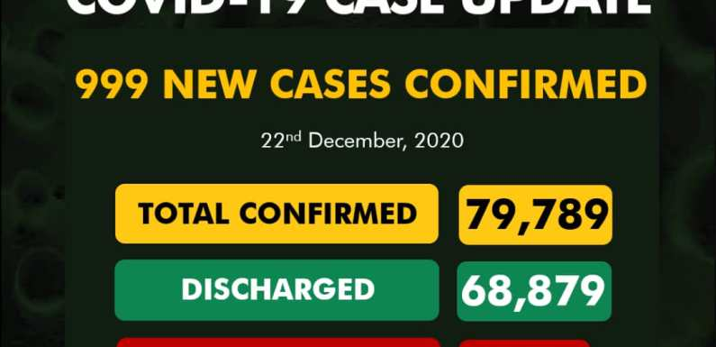 999 New COVID-19 Cases, 396 Discharged And 4 Deaths On December 22
