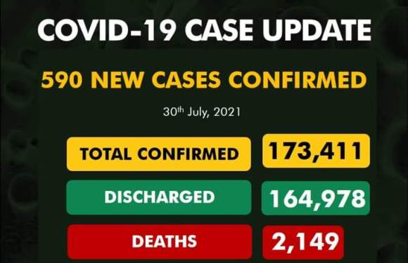 590 New COVID-19 Cases, 48 Discharged And 8 Deaths On July 30