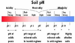 Soil pH – NDSU Soil Health