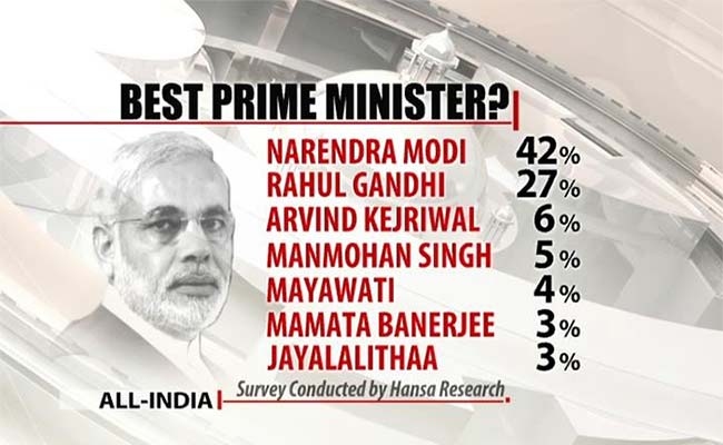 NDTV Opinion Poll Who Would Be Best PM
