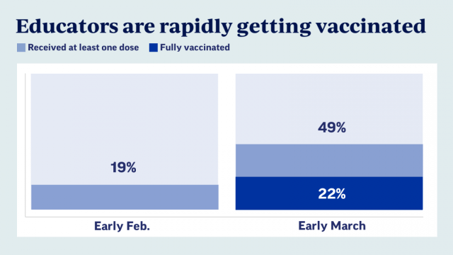 Educators are rapidly getting vaccinated