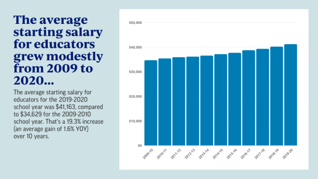 The average starting salary for educators grew modestly from 2009 to 2020...