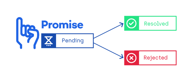 JavaScript Promises: The Definitive Guide, Part 1 - DZone