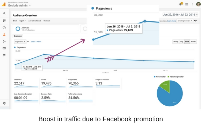 Blogging Income Stats | Social Fabric Facebook Ad Traffic Boost