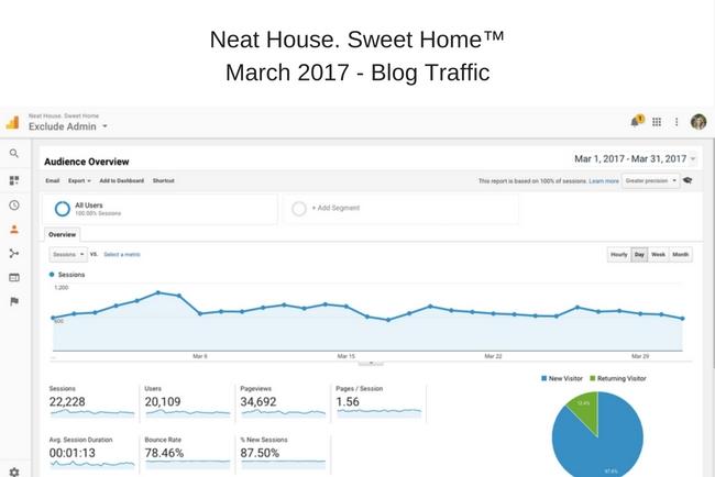 Blog Income Report: How I made $2,053