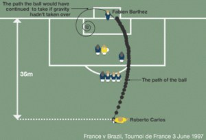 Physics Equation Developed to Explain Impossible Soccer