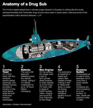 Inside the Drug Smuggling Submarine  Neatorama
