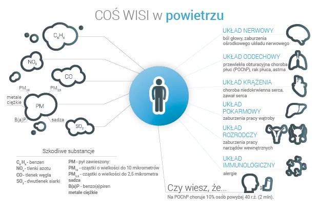 infografika-cos-wisi-w-powietrzu-2