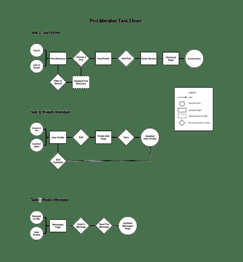 Pod Member Task Flow