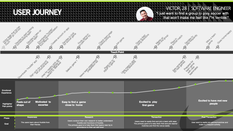 Huddle persona user journey