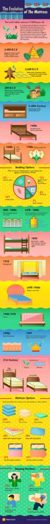sleep-cycle-alarm-clock-evolution-mattress-infographic