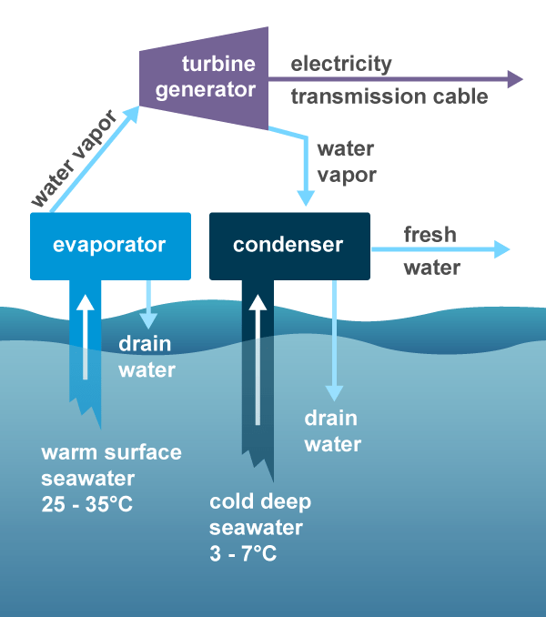 Ocean thermal energy conversion system