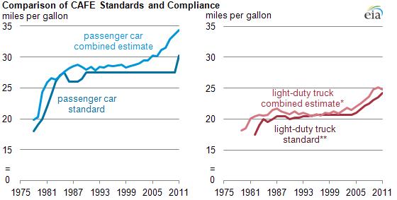 EPA Charts