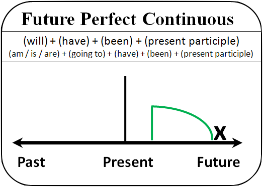 contoh kalimat positif past future perfect continuous tense
