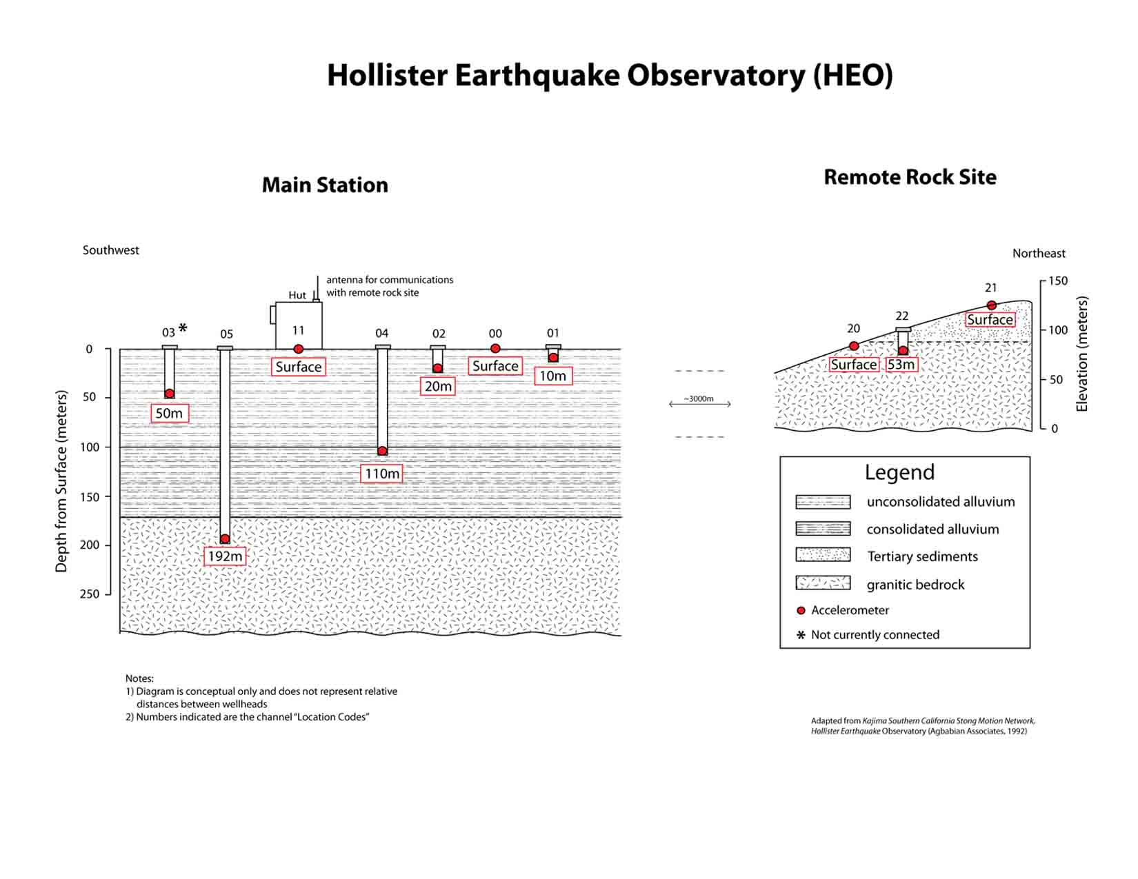 Hollister Digital Array
