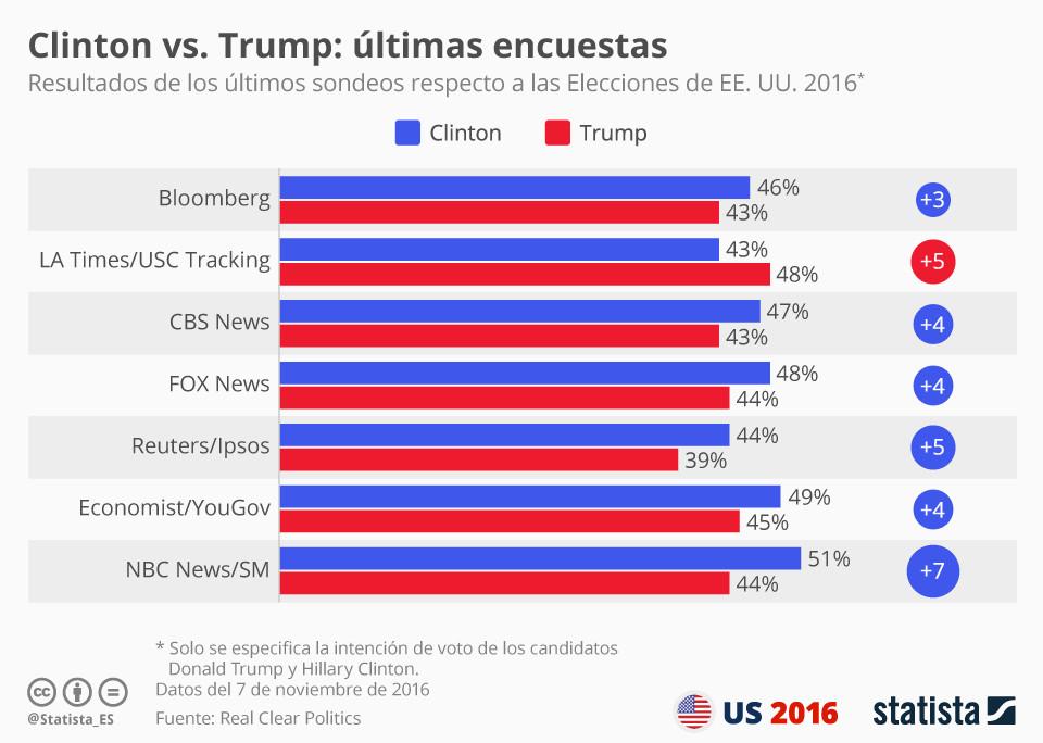 negocios_magazine_estadisticas_elecciones