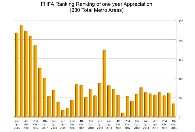 FHFA Home Appreication Ranking