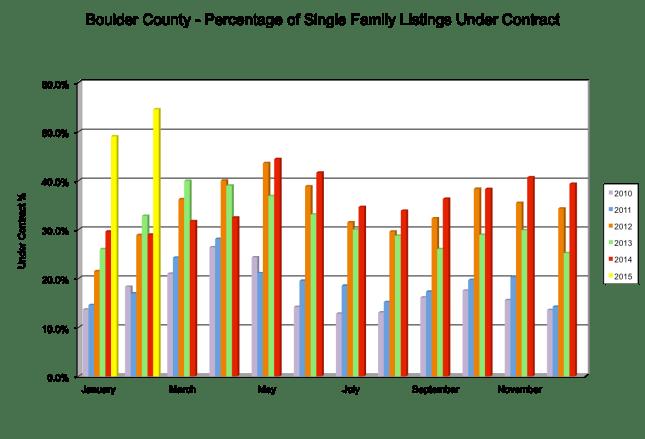 February 2015 UC percentage
