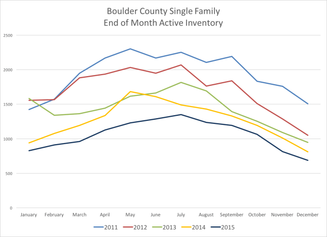 Boulder Real Estate Inventory