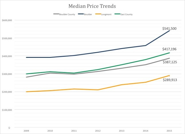 Median Prices Boulder County