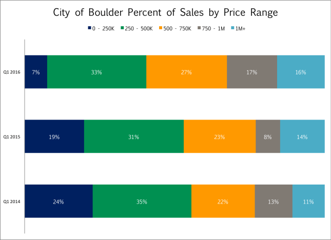 Boulder by Price