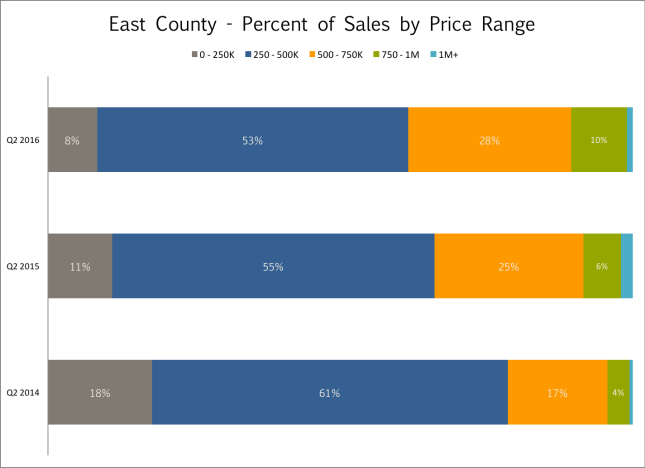Boulder County Sales by Price - Louisville, Lafayette, Superior, Erie