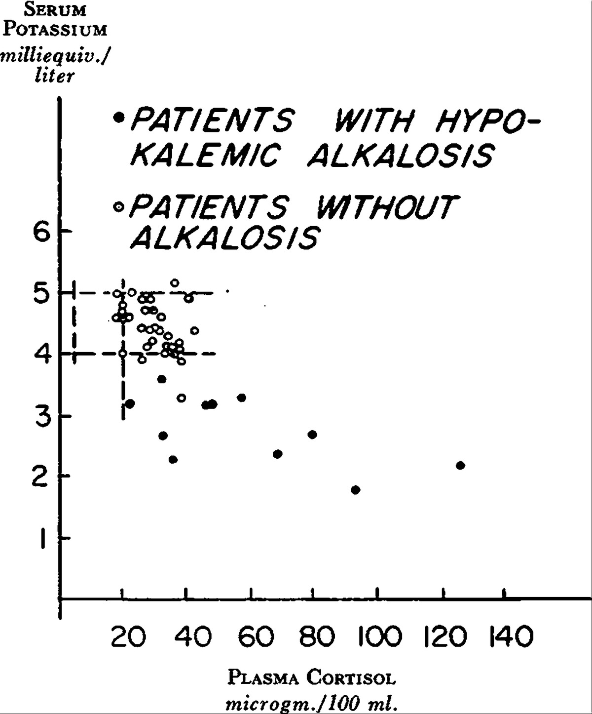 Pathogenesis Of Hypokalemic Alkalosis In Cushing S