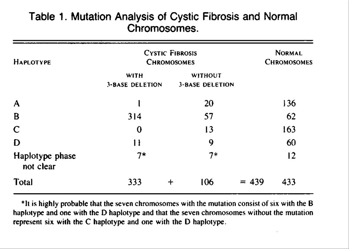 Mutationysis For Heterozygote Detection And The