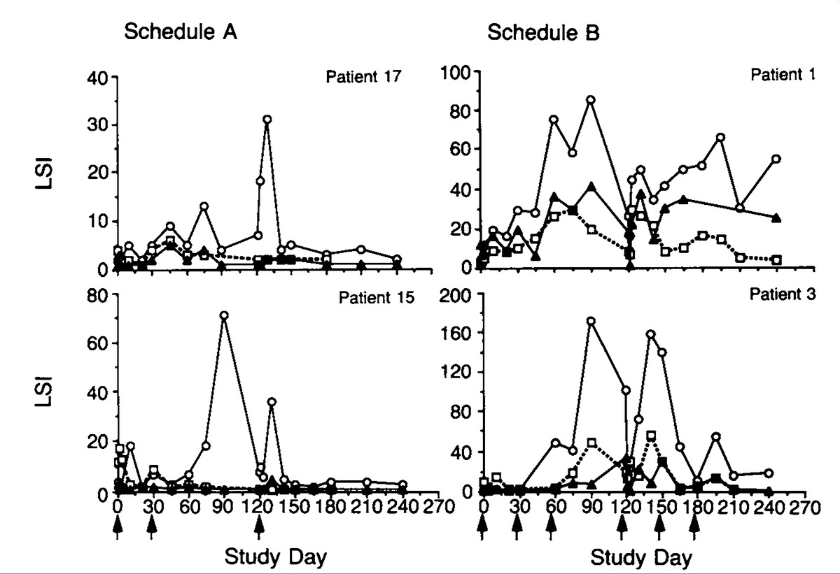 A Phase I Evaluation Of The Safety And Immunogenicity Of Vaccination With Recombinant Gp160 In