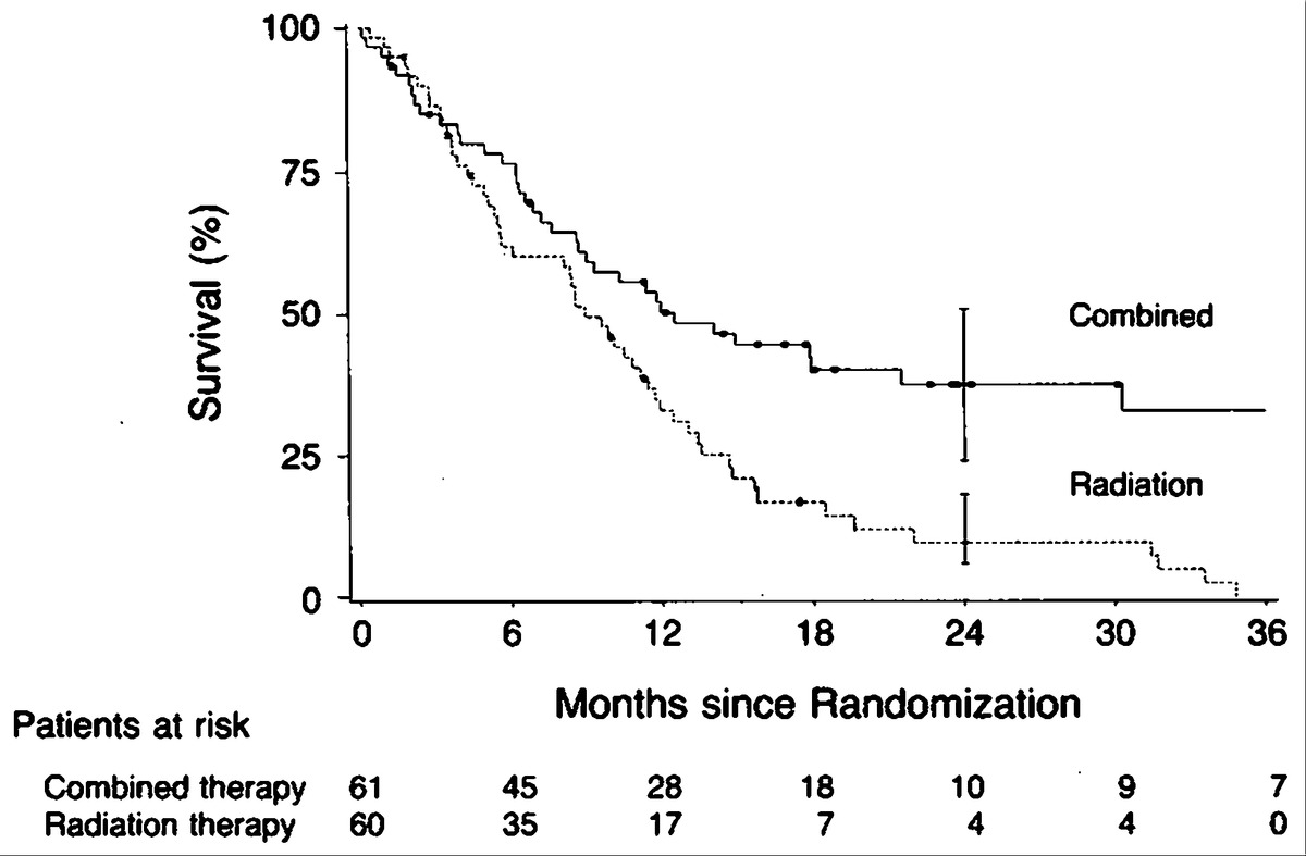 Combined Chemotherapy And Radiotherapy Compared With