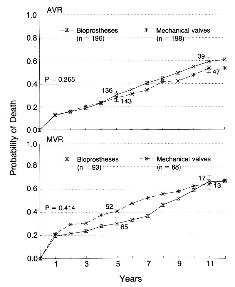 A Comparison Of Outcomes In Men 11 Years After Heart Valve