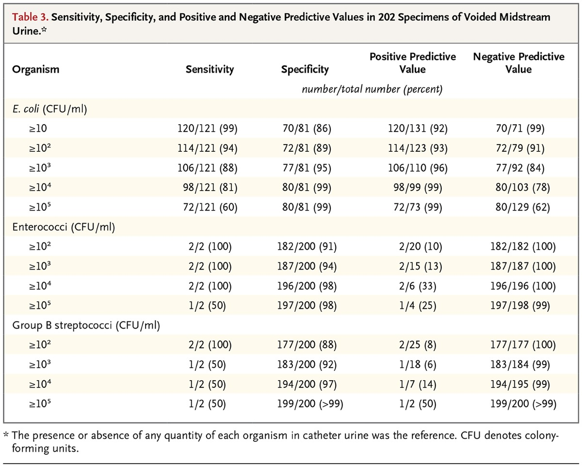Voided Midstream Urine Culture And Acute Cystitis In Premenopausal Women