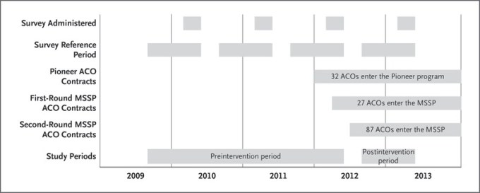 Changes In Patients Experiences In Medicare Accountable Care Organizations Nejm