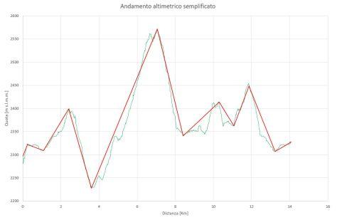 altimetria_paterno_semplificata