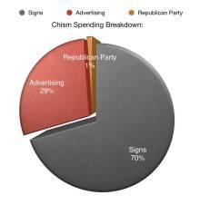 New Albany MS cost of legislative seat Chism spending
