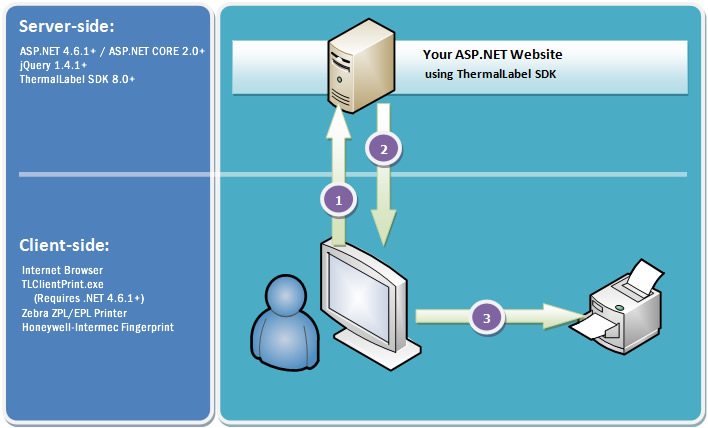 ASP.NET Client-side cross-browser barcode thermal label printing with ThermalLabel SDK