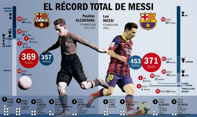 Leo Messi vs. Paulino Alcántara goleadores historicos fc barcelona