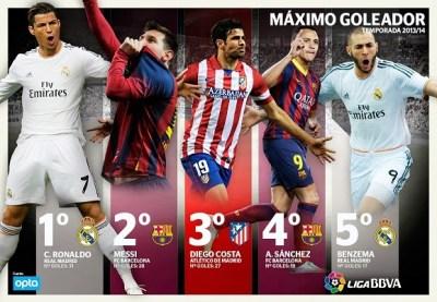 Máximos goleadores de la Liga Española 2013-2014 el pichihi