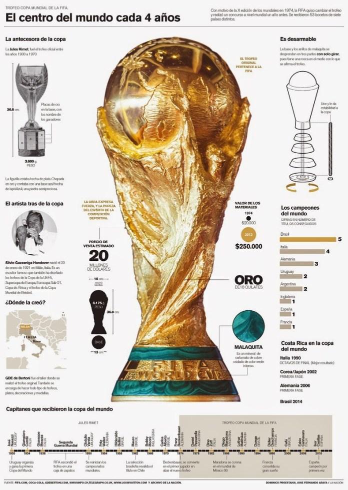 Trofeo Copa del Mundo de la FIFA