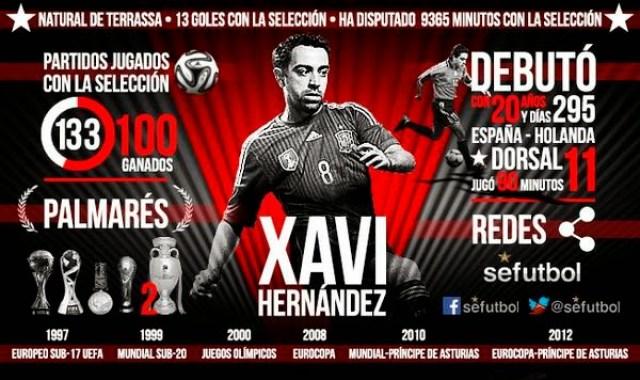 Xavi dice adiós a la Selección Española estadísticas con la roja