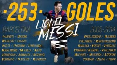 Los 253 goles de Lionel Messi en la Liga Española