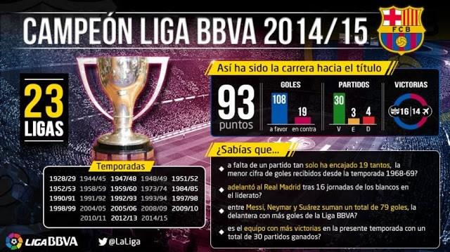 Infografía de un Campeón: FC Barcelona campeón liga española 2015