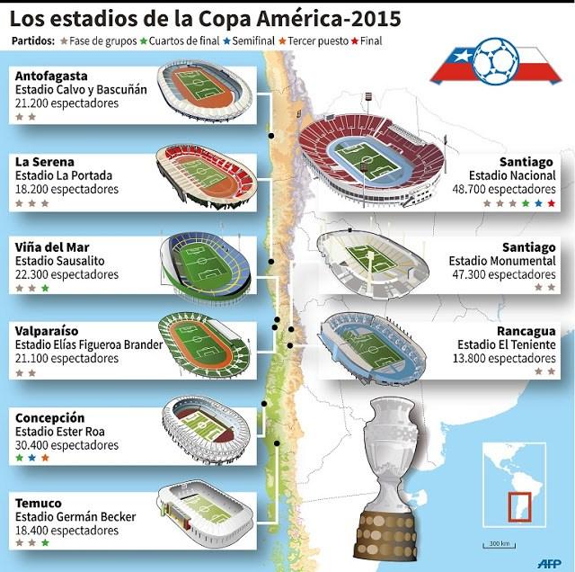 Infografía de las sedes de la Copa América Chile 2015